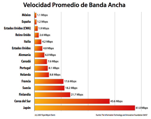 qué país tiene la mayor velocidad de internet?