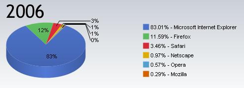 Mercado de navegadores en 2006
