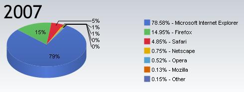 Mercado de navegadores en 2007