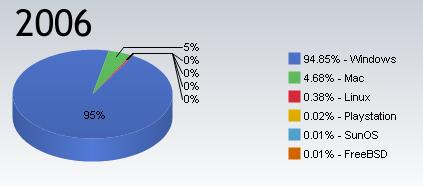 Mercado de sistemas operativos en 2006