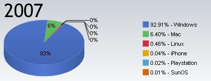 Mercado de sistemas operativos en 2007